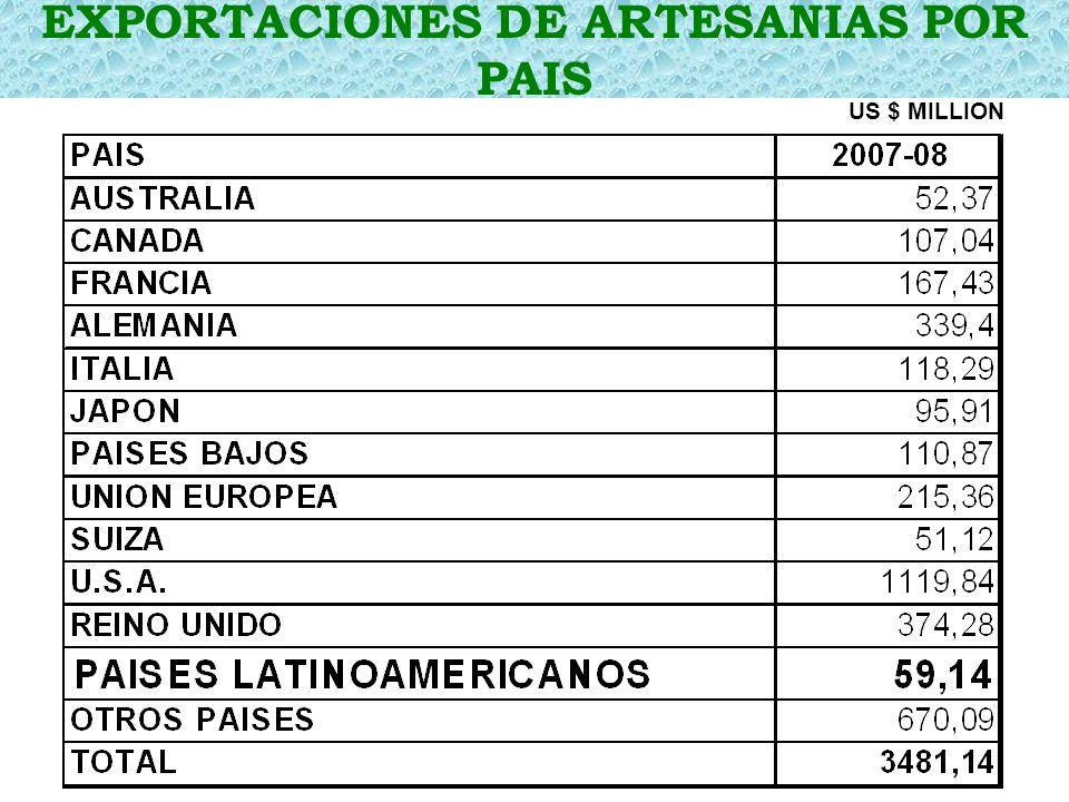 EXPORTACIONES DE ARTESANIAS POR PAIS