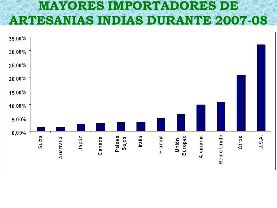 MAYORES IMPORTADORES DE ARTESANIAS INDIAS DURANTE 2007-08