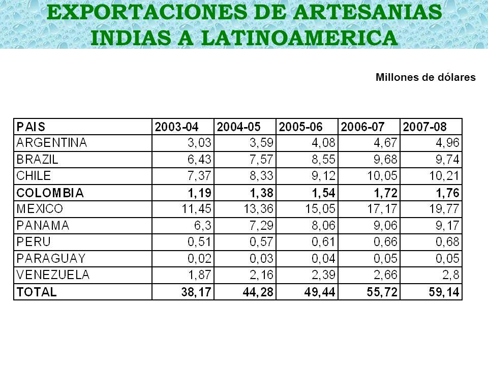 EXPORTACIONES DE ARTESANIAS INDIAS A LATINOAMERICA