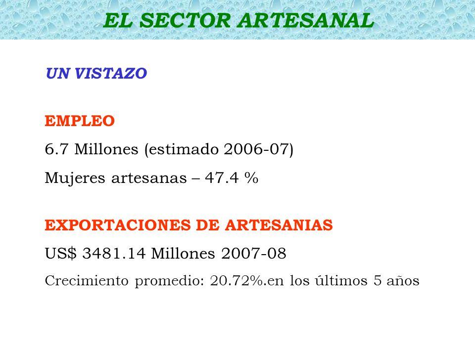 EL SECTOR ARTESANAL UN VISTAZO EMPLEO 6.7 Millones (estimado 2006-07)