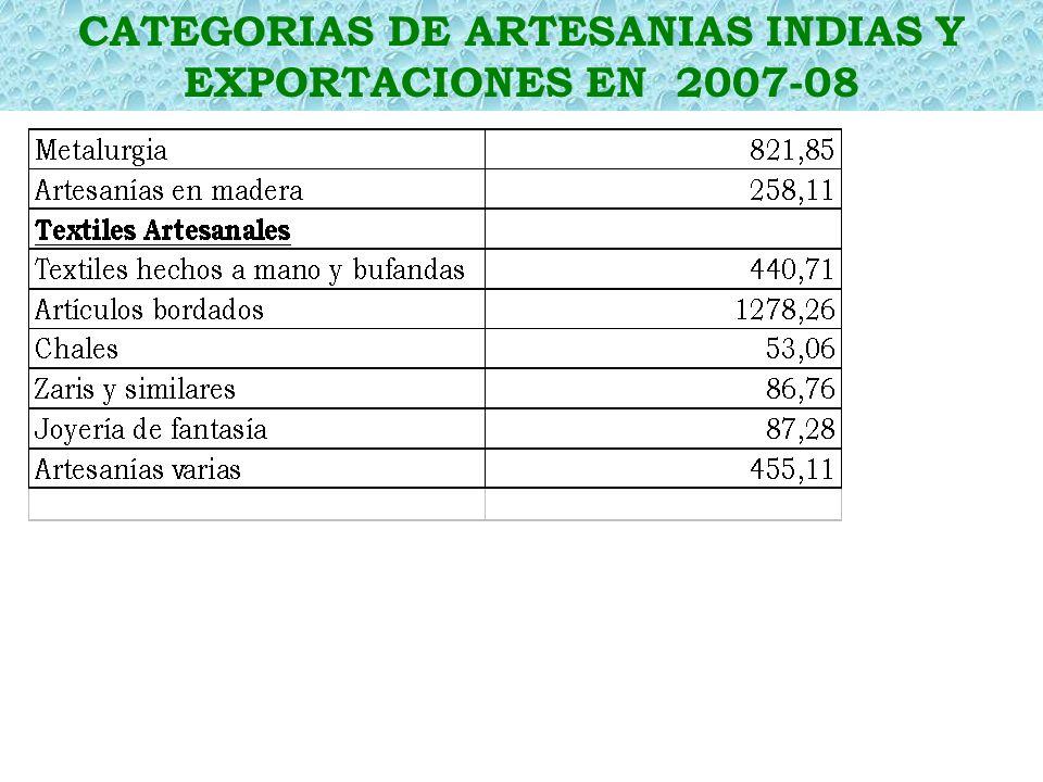 CATEGORIAS DE ARTESANIAS INDIAS Y EXPORTACIONES EN 2007-08