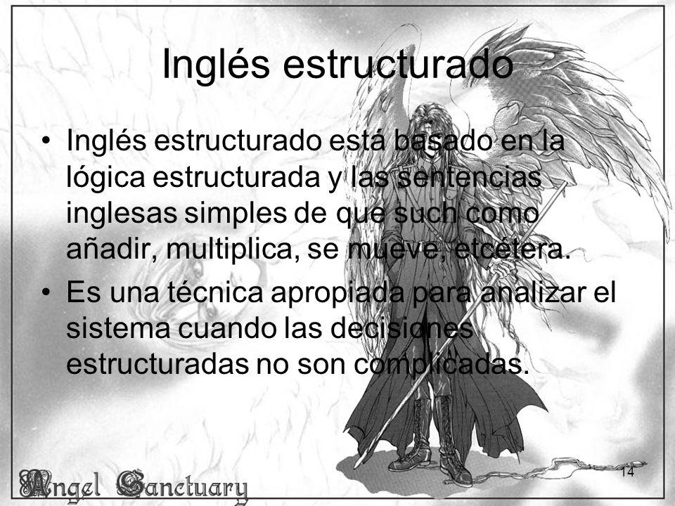Inglés estructurado