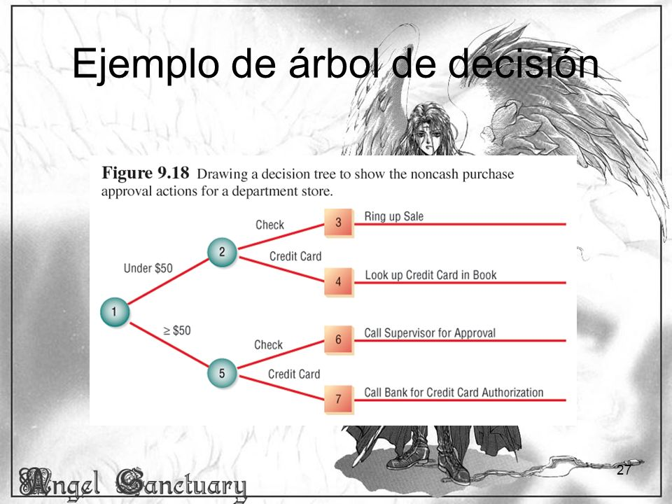 Ejemplo de árbol de decisión