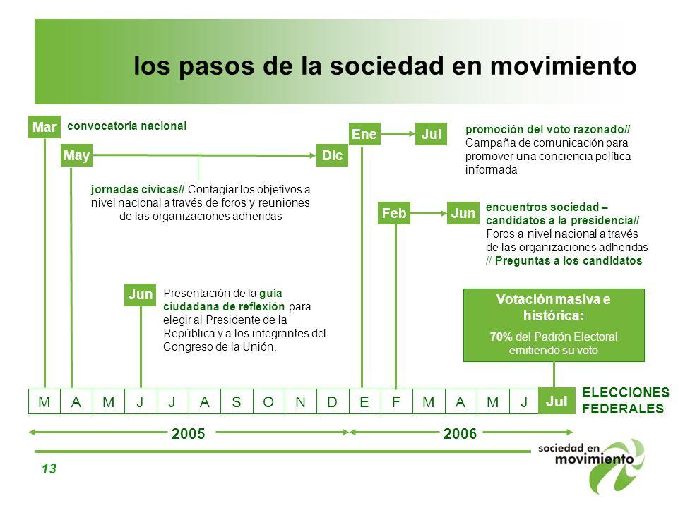 los pasos de la sociedad en movimiento