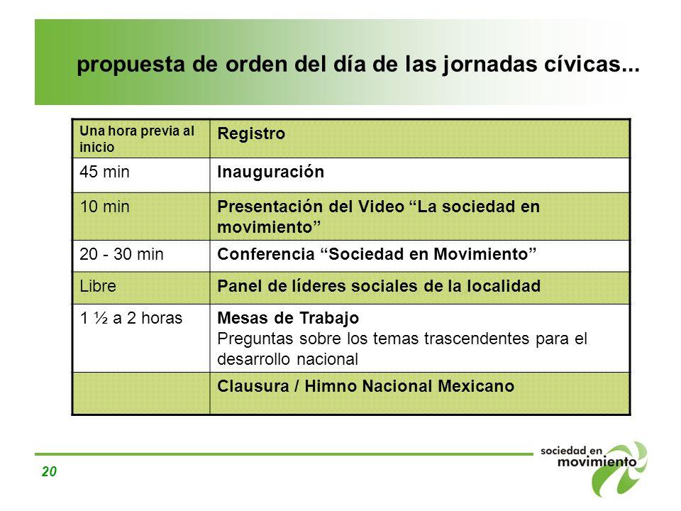 propuesta de orden del día de las jornadas cívicas...