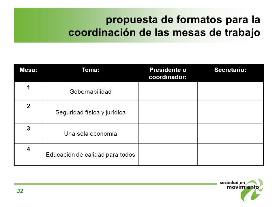 propuesta de formatos para la coordinación de las mesas de trabajo
