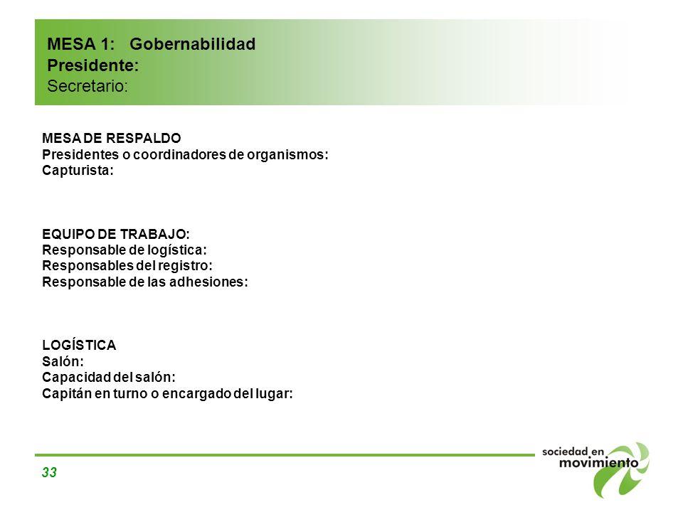 MESA 1: Gobernabilidad Presidente: Secretario: MESA DE RESPALDO