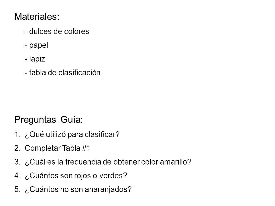 Materiales: Preguntas Guía: - papel - lapiz - tabla de clasificación