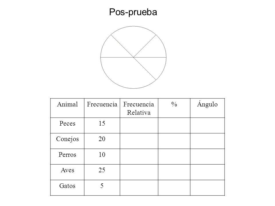 Pos-prueba Animal Frecuencia Frecuencia Relativa % Ángulo Peces 15