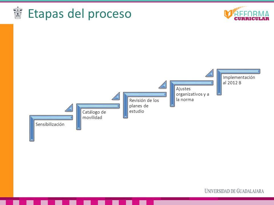 Etapas del proceso Implementación al 2012 B
