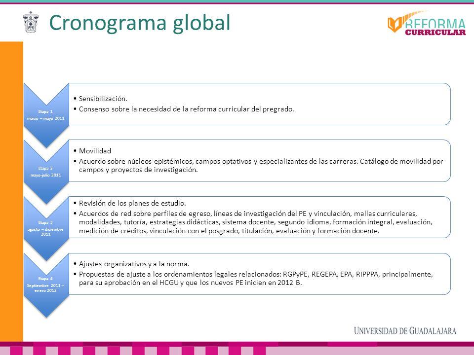 Cronograma global Sensibilización.