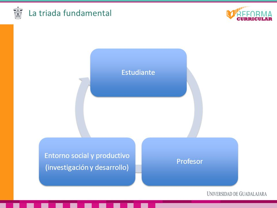 La triada fundamental Estudiante Entorno social y productivo Profesor