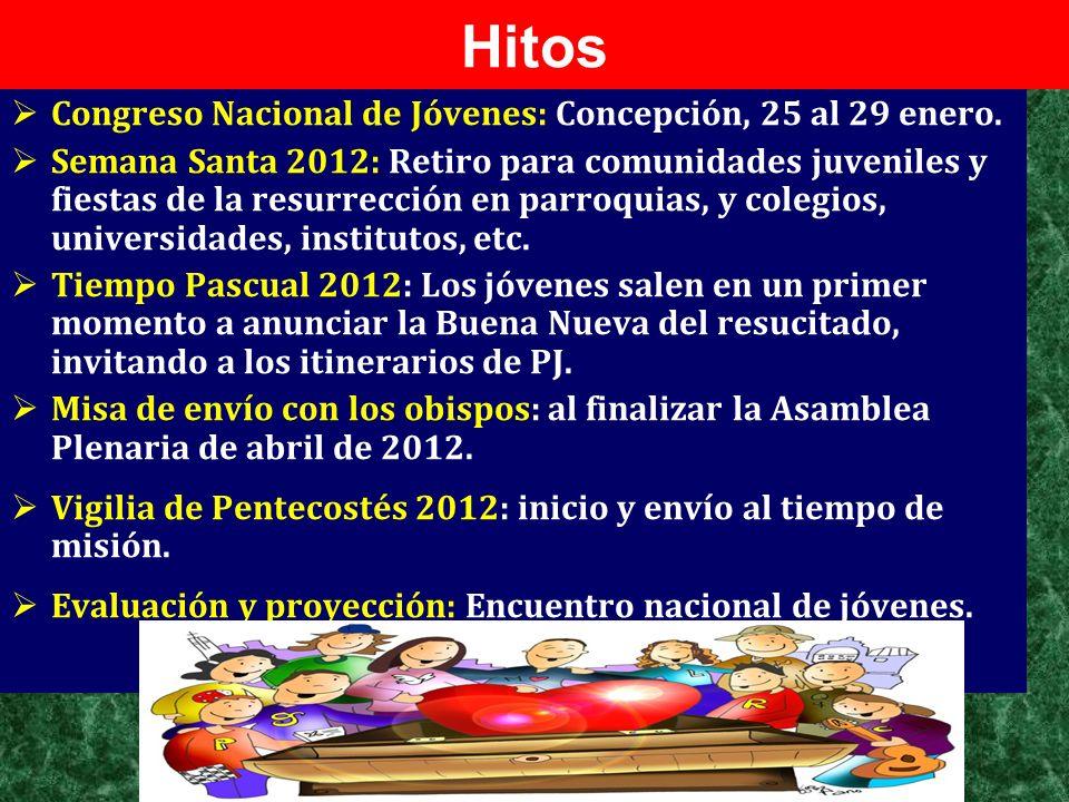 Hitos Congreso Nacional de Jóvenes: Concepción, 25 al 29 enero.