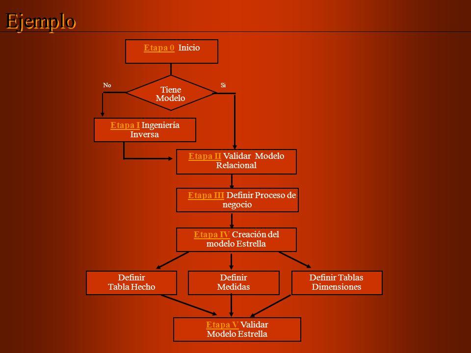 Ejemplo Etapa 0 Inicio Tiene Modelo Etapa I Ingeniería Inversa
