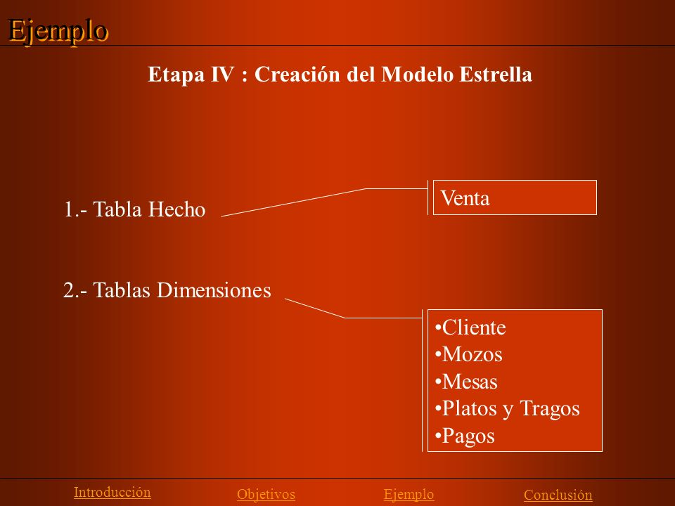 Ejemplo Etapa IV : Creación del Modelo Estrella Venta 1.- Tabla Hecho