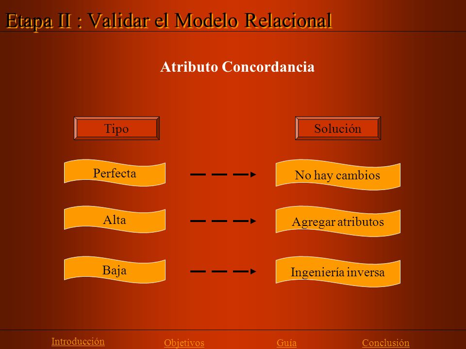Etapa II : Validar el Modelo Relacional