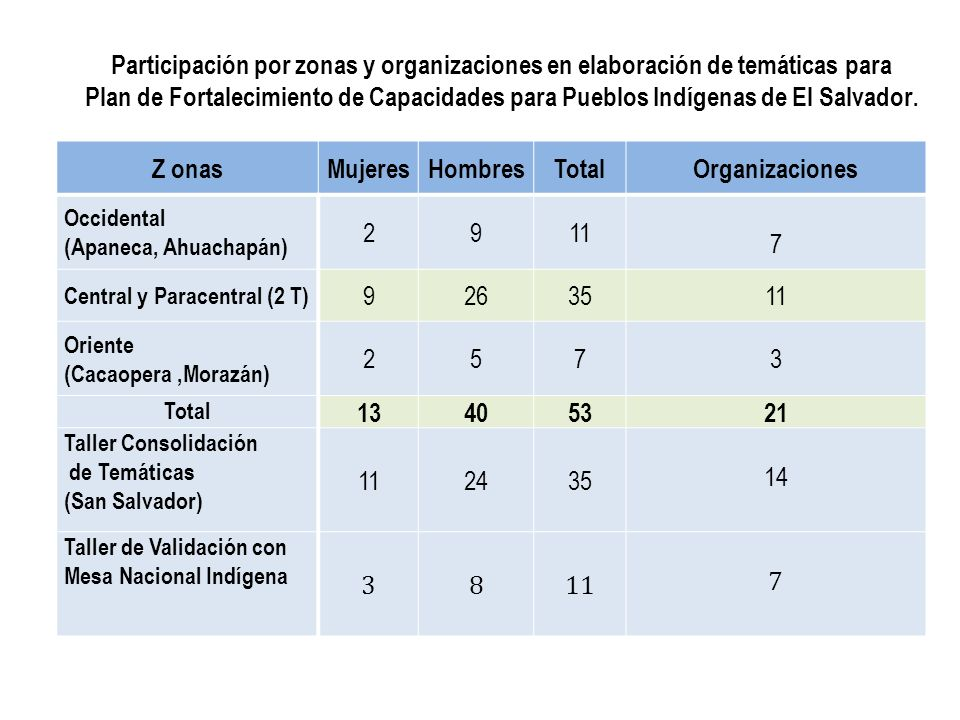 Participación por zonas y organizaciones en elaboración de temáticas para
