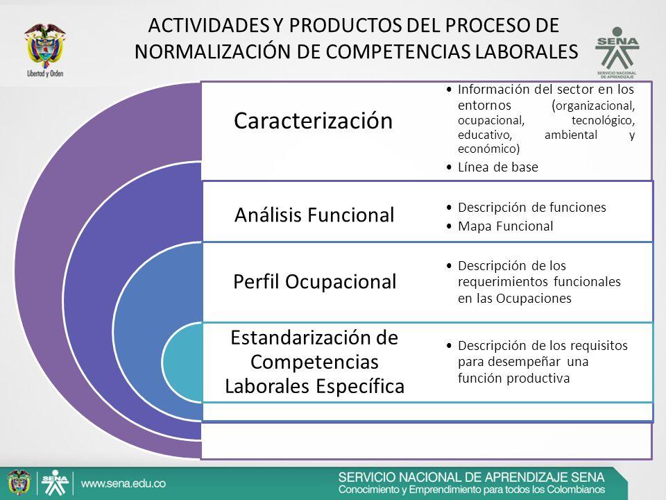 Caracterización Estandarización de Competencias Laborales Específica