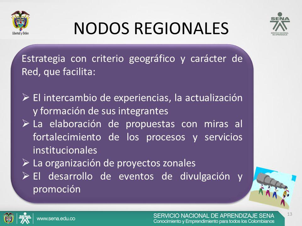 NODOS REGIONALES Estrategia con criterio geográfico y carácter de Red, que facilita:
