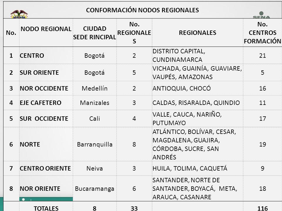 CONFORMACIÓN NODOS REGIONALES