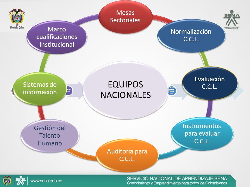 EQUIPOS NACIONALES Mesas Sectoriales Normalización C.C.L.