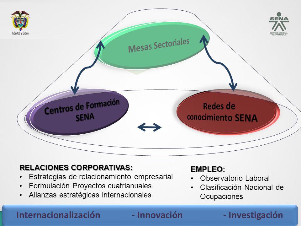 Centros de Formación SENA Redes de conocimiento SENA