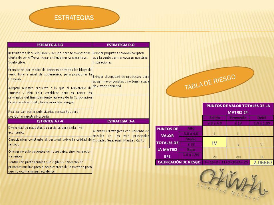 ESTRATEGIAS TABLA DE RIESGO