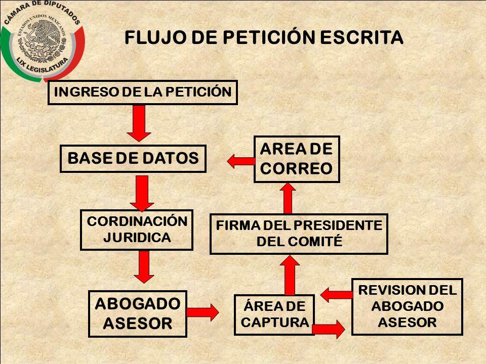 FLUJO DE PETICIÓN ESCRITA