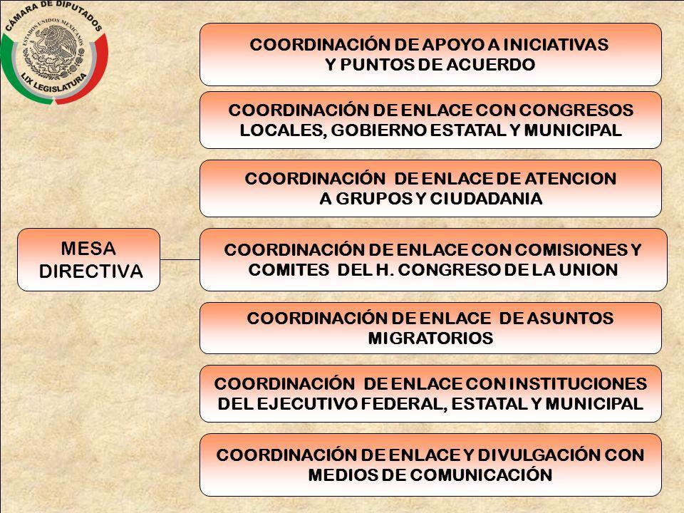 MESA DIRECTIVA COORDINACIÓN DE APOYO A INICIATIVAS Y PUNTOS DE ACUERDO