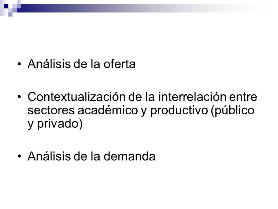 Análisis de la oferta Contextualización de la interrelación entre sectores académico y productivo (público y privado)