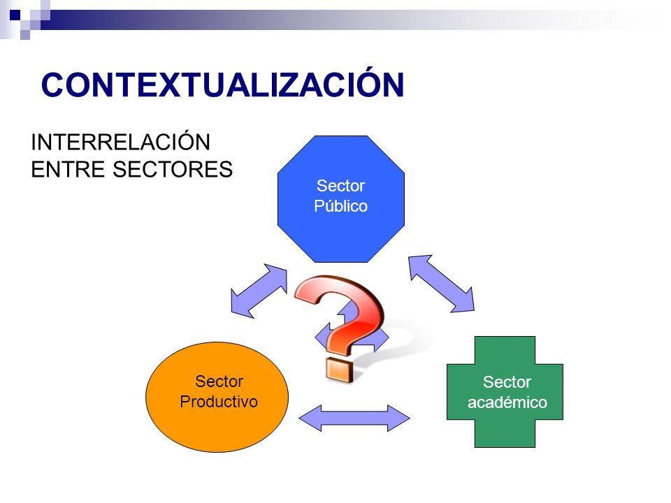 CONTEXTUALIZACIÓN INTERRELACIÓN ENTRE SECTORES Sector Público