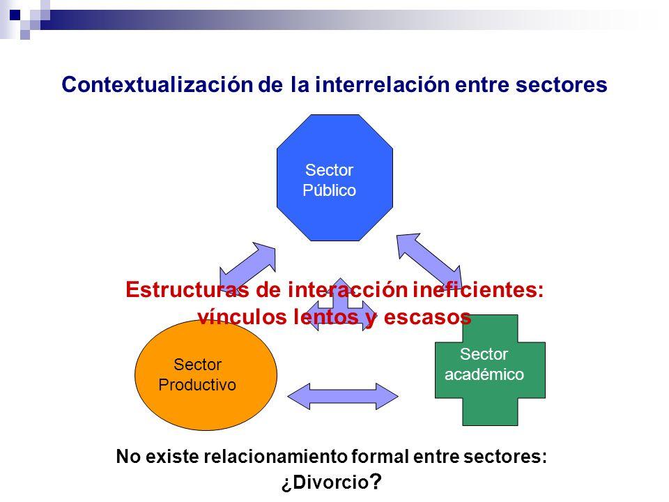 Contextualización de la interrelación entre sectores