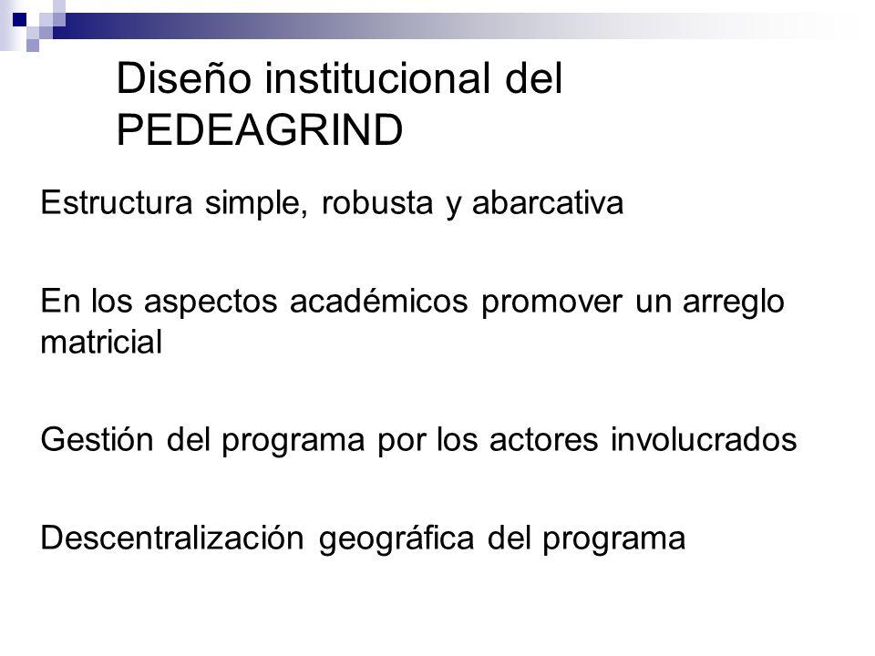 Diseño institucional del PEDEAGRIND