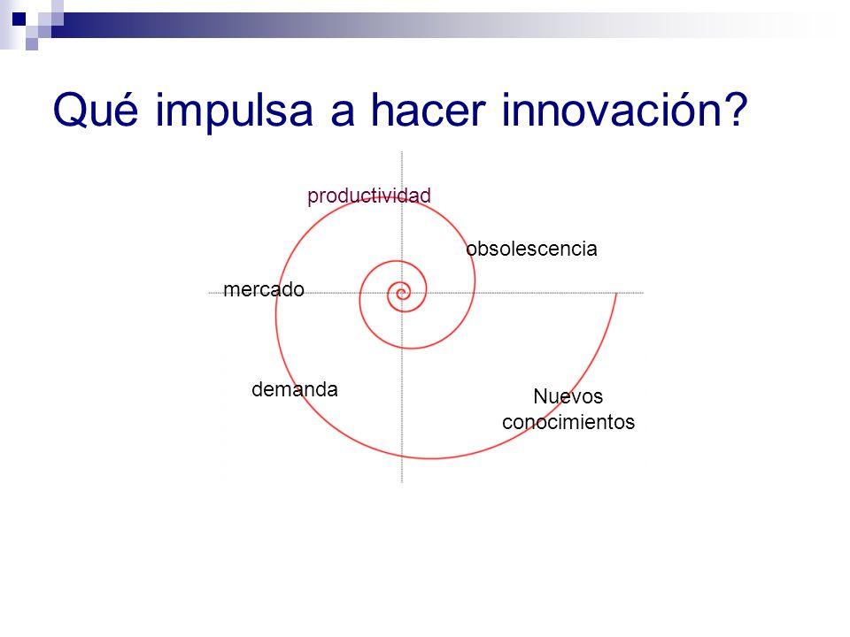 Qué impulsa a hacer innovación