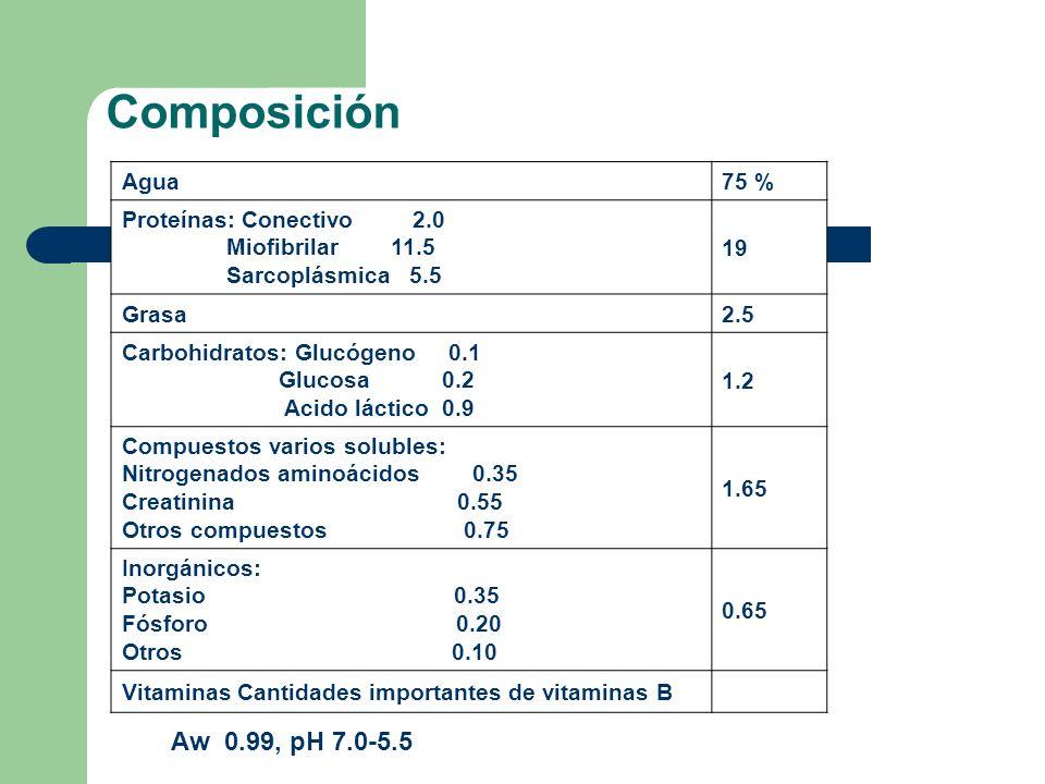 Composición Composición después del rigor mortis Aw 0.99, pH 7.0-5.5