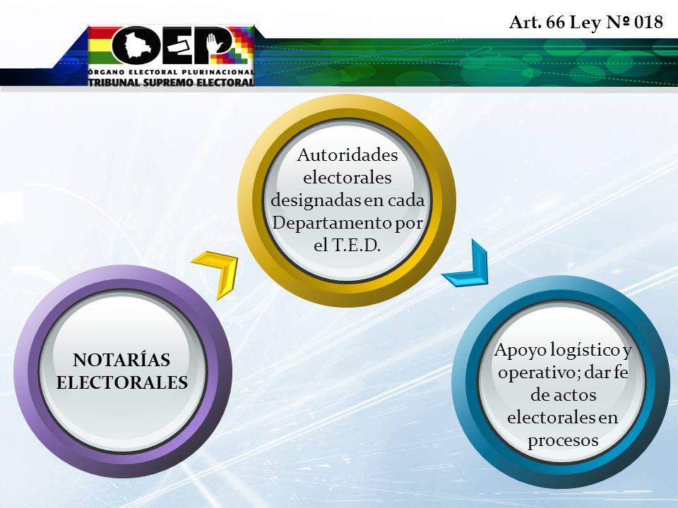 Autoridades electorales designadas en cada Departamento por el T.E.D.