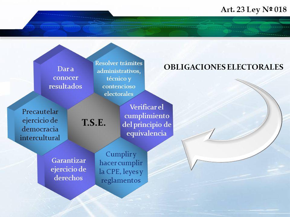 OBLIGACIONES ELECTORALES