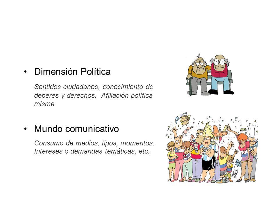 Dimensión Política Sentidos ciudadanos, conocimiento de deberes y derechos. Afiliación política misma.