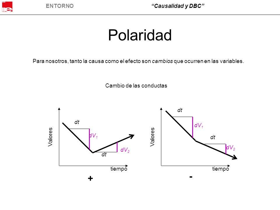 Polaridad Para nosotros, tanto la causa como el efecto son cambios que ocurren en las variables. Cambio de las conductas.