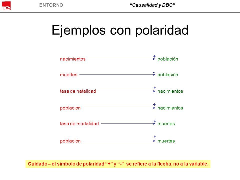 Ejemplos con polaridad