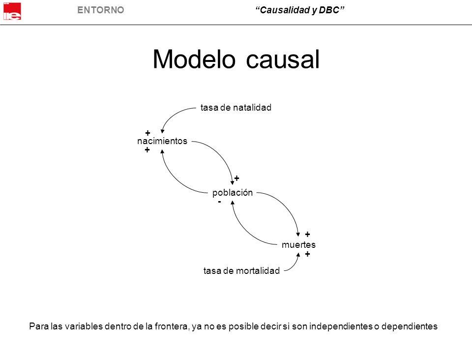 Modelo causal tasa de natalidad + nacimientos + + población - +