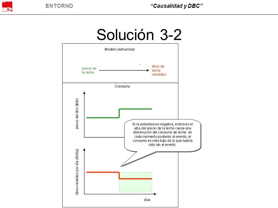 Solución 3-2