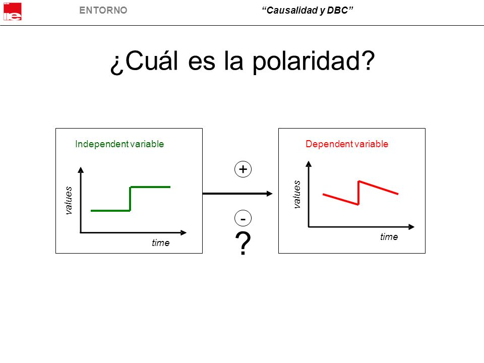 ¿Cuál es la polaridad + - Independent variable Dependent variable