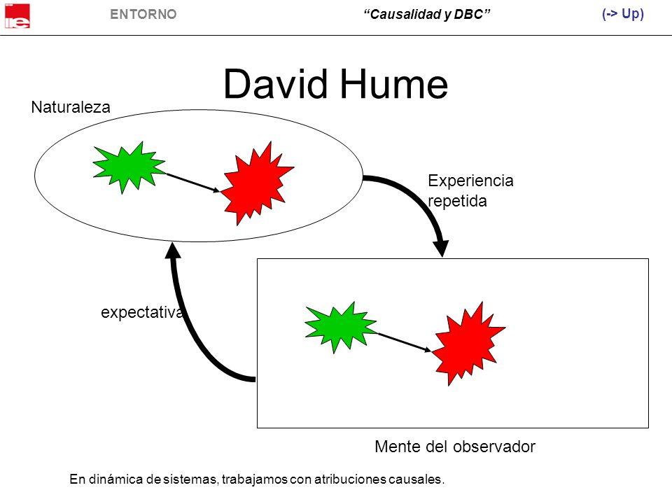 David Hume Naturaleza Experiencia repetida expectativa