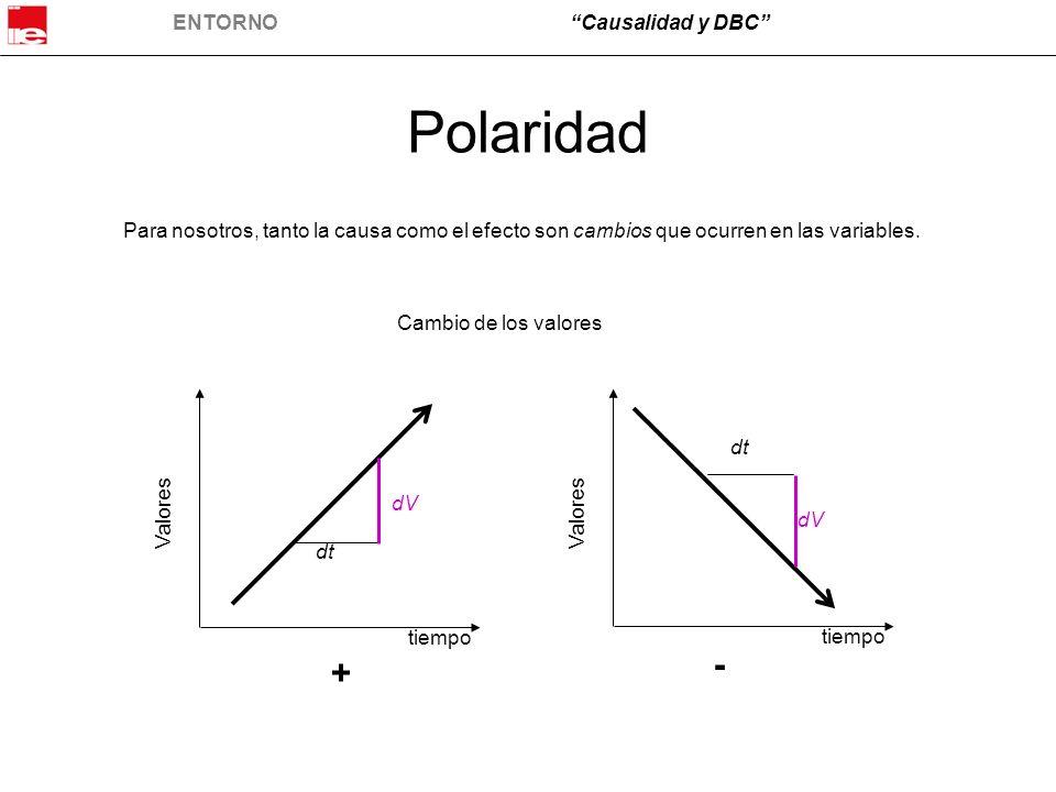 Polaridad Para nosotros, tanto la causa como el efecto son cambios que ocurren en las variables. Cambio de los valores.
