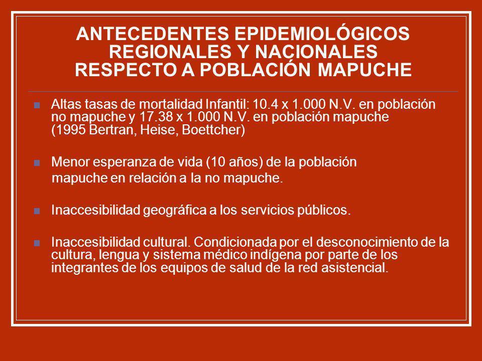 ANTECEDENTES EPIDEMIOLÓGICOS REGIONALES Y NACIONALES