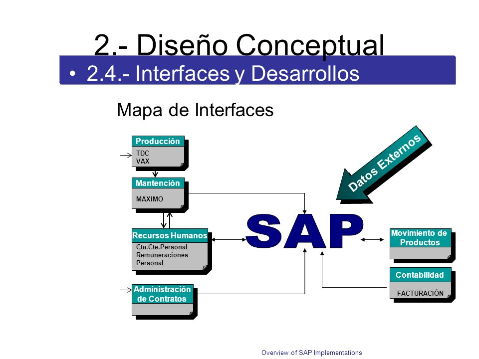 2.- Diseño Conceptual SAP 2.4.- Interfaces y Desarrollos ABAP/4