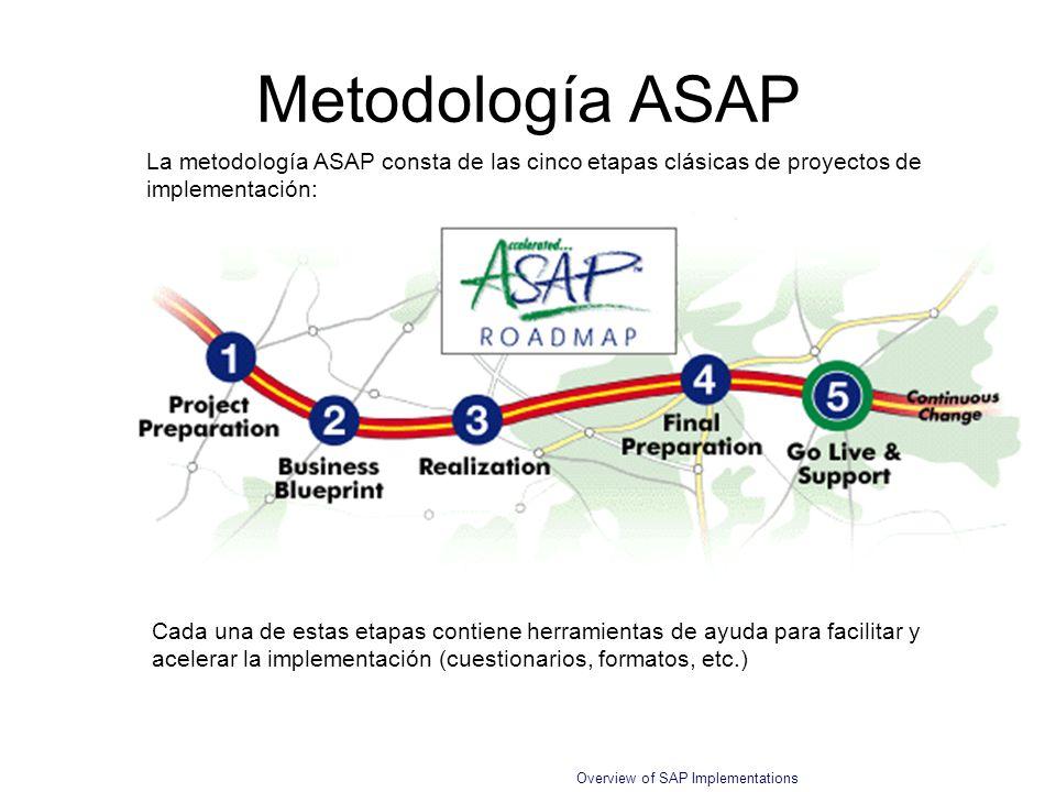 Metodología ASAP La metodología ASAP consta de las cinco etapas clásicas de proyectos de implementación: