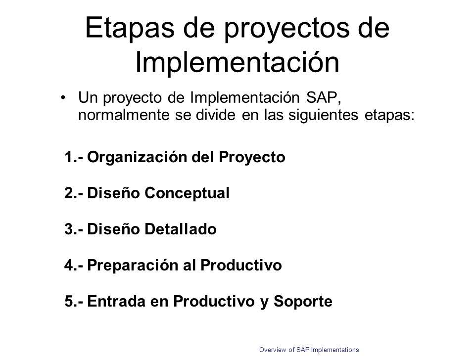 Etapas de proyectos de Implementación