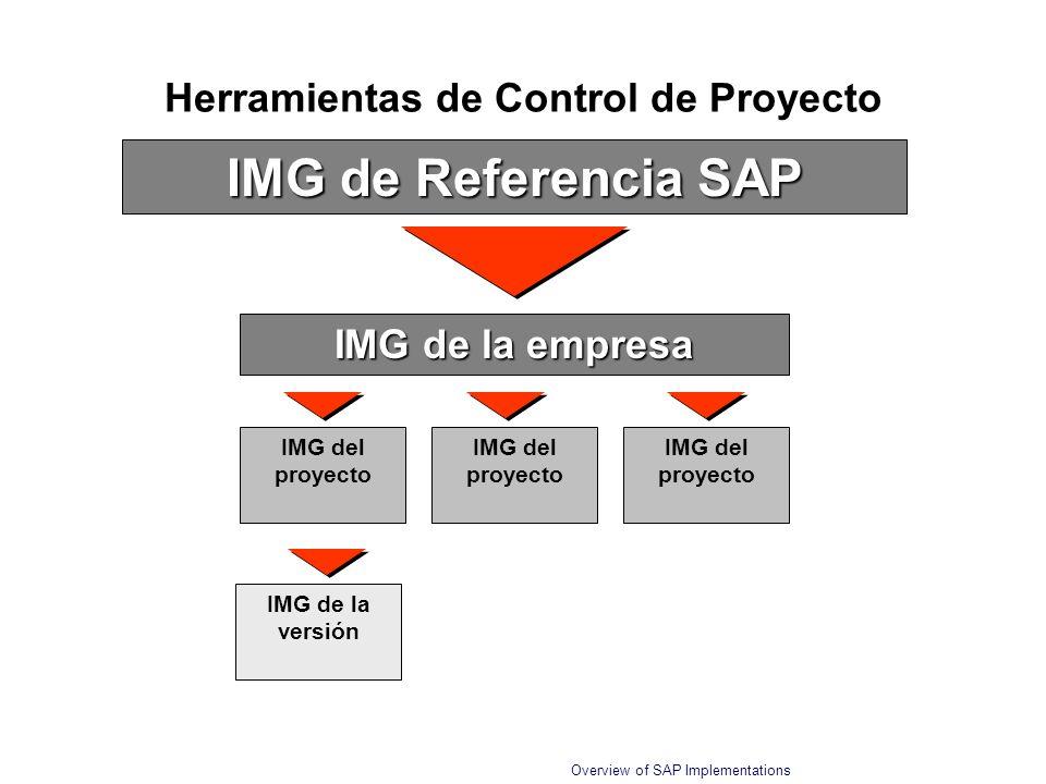 Herramientas de Control de Proyecto